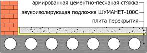 Монтаж Шуманет-100Супер