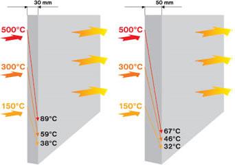 Суперизол снижение температуры