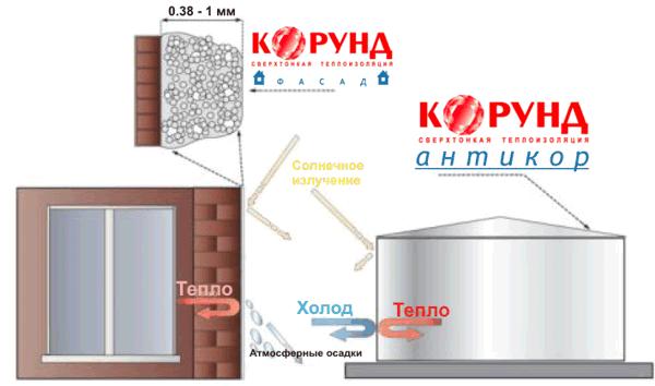 Жидкая теплоизоляция Корунд принцип работы