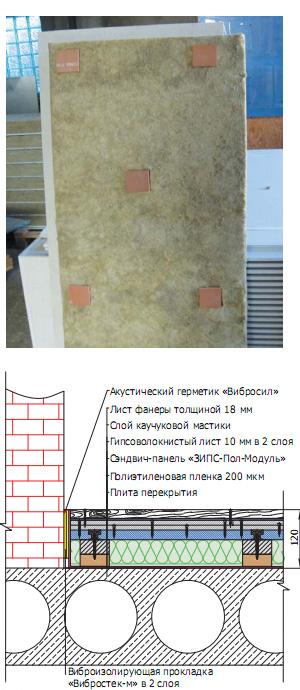 ЗИПС-ПОЛ Модуль