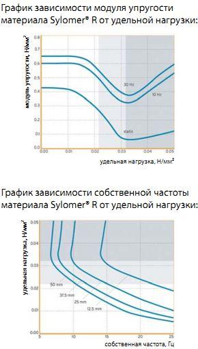 sylomer график зависимости от удельной нагрузки