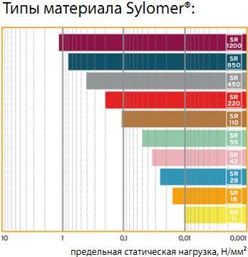 sylomer типы материала