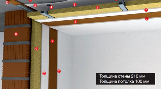 tecsound - звукоизоляция потолка