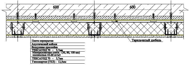 Система звукоизоляции потолка КОМФОРТ мембранами Тексаунд 70