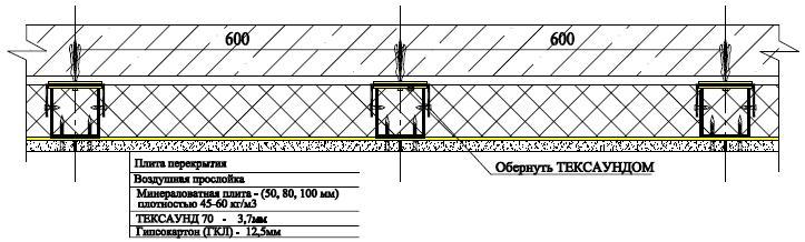Система Эконом для звукоизоляции потолка мембранами Тексаунд 70