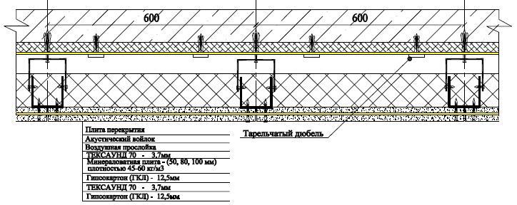 Премиум система звукоизоляции потолка мембранами Тексаунд 70