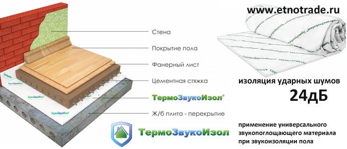 звукоизоляция пола термозвукоизолом