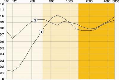 Реверберационные коэффициенты звукопоглощения heradesign superfine