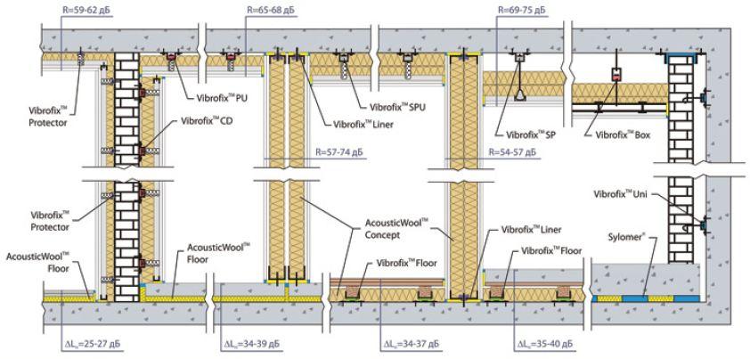 виброизоляционные крепления vibrofix