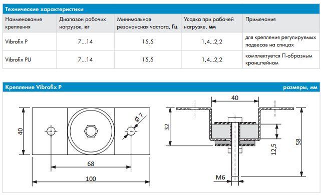 Технические характеристики Крепления Vibrofix P и Vibrofix PU