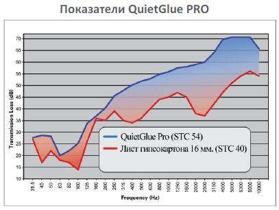 жидкая звукоизоляция quietglue pro