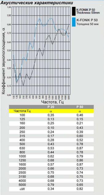 k-fonik p акустические испытания